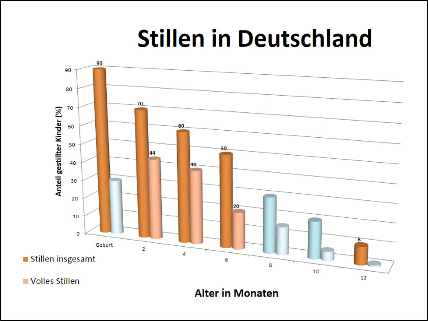 Stillen in Deutschland